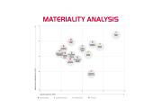 Wesentlichkeitanalyse_EN