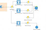 Palfinger Azure Functions